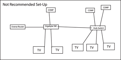 UverseDiagramWrongfl_thumb U Verse Wire Router Wiring Diagram on router installation diagram, router connection schematic, router configuration diagram, router components diagram, router switch, wireless router diagram, router block diagram, router tools, router connection diagram, router network diagram, router parts diagram, router guide, router modules diagram, router schematic diagram, router setup diagram, router hookup diagram,
